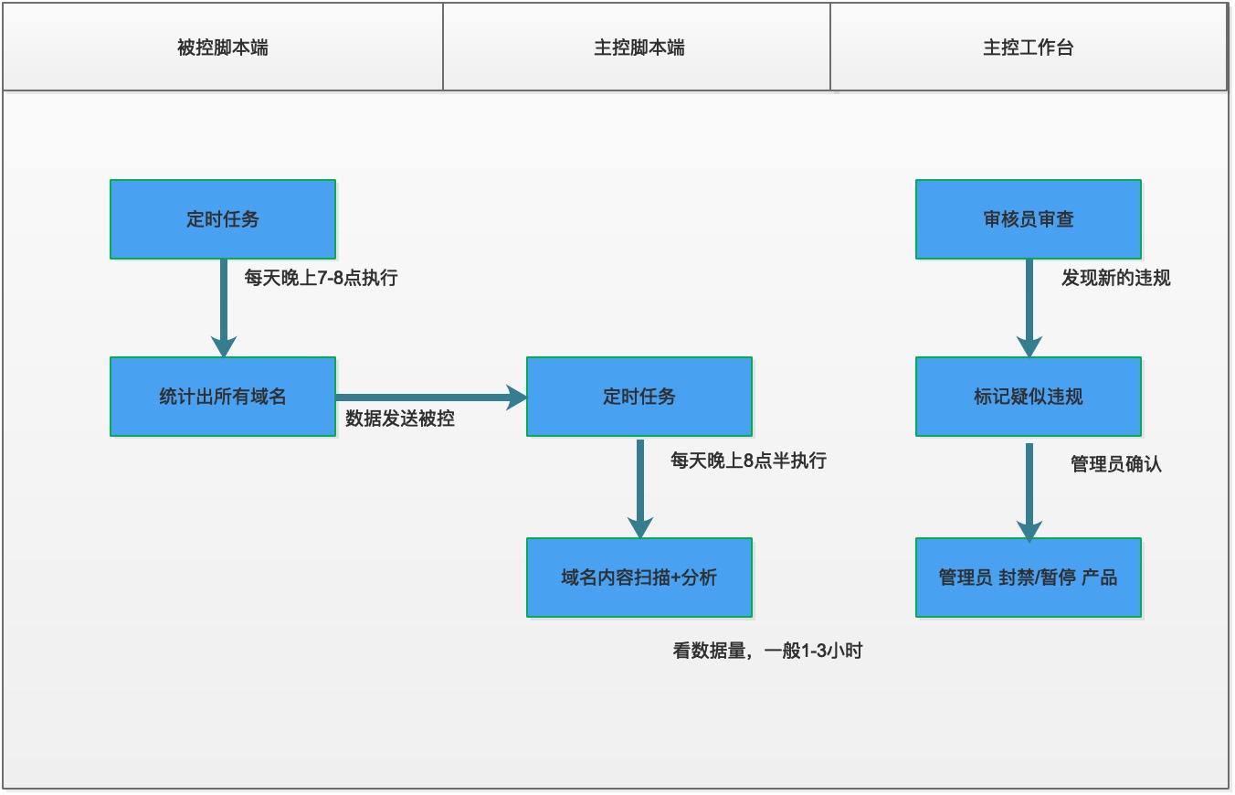 自营VPS 轻量级内容监控系统介绍(违规巡查利器)